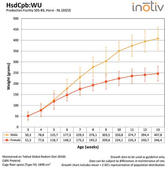 Growth Curve WU_505_B3_2020