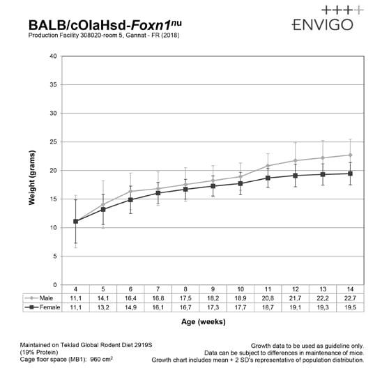 balbc-nude-fr-uk-growth-curve