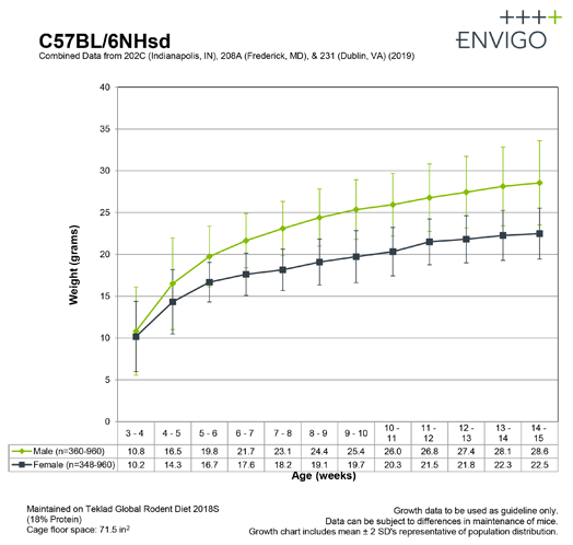 c57bl-6nhsd-growth-curve