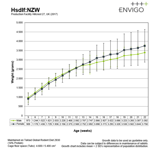 growth-chart-nzw-rabbit_hillcrest_uk_2017
