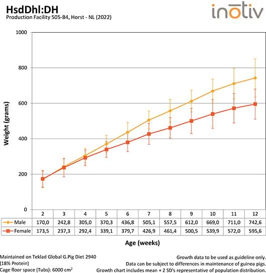 growth-curve-dh-g-pig_b4_2019