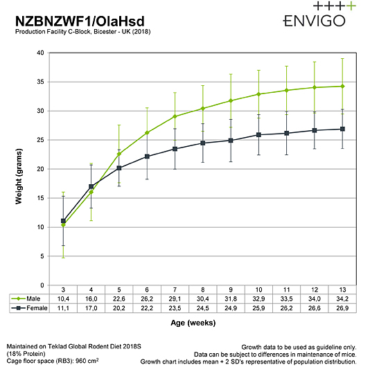 growth-curve-nzbnzwf1_c-block_2017